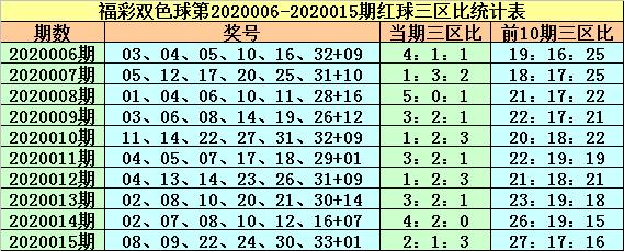 紫荆花双色球第20016期:三区比1-1-4