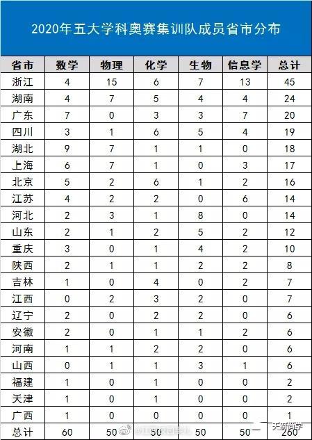 牛!江西7名学霸入选国家集训队 提前被清华北大锁定