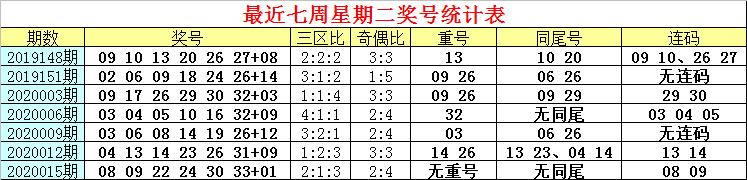 [新浪彩票]白姐双色球第20018期:红球重号04