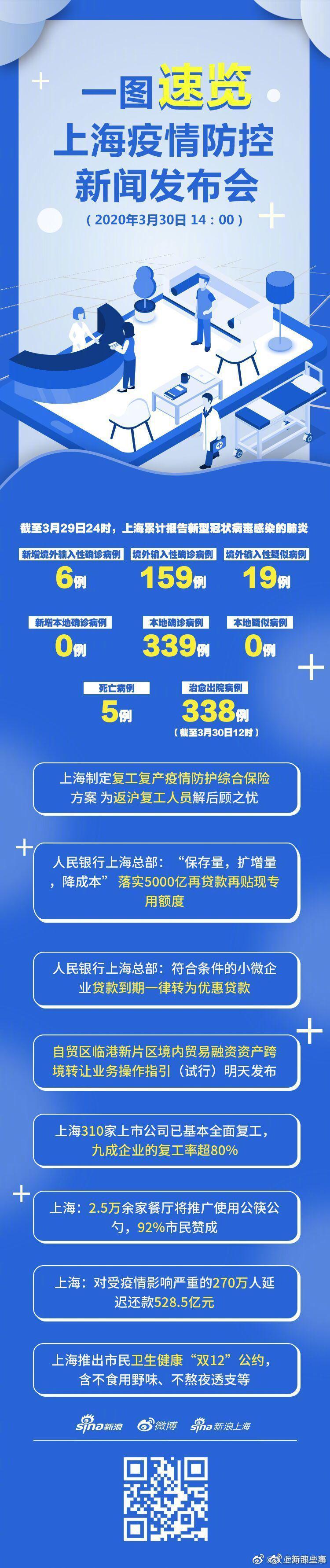 一图速览!上海疫情防控新闻发布会