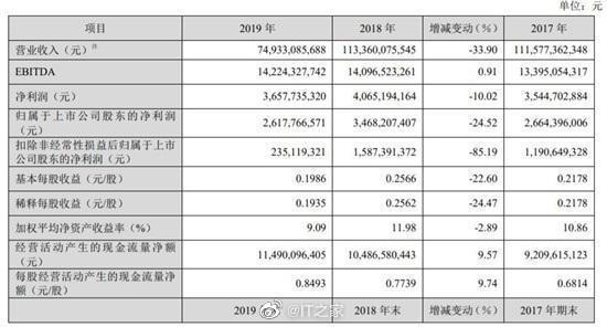 TCL华星去年实现净利润9.64亿元,同比下降58.5%