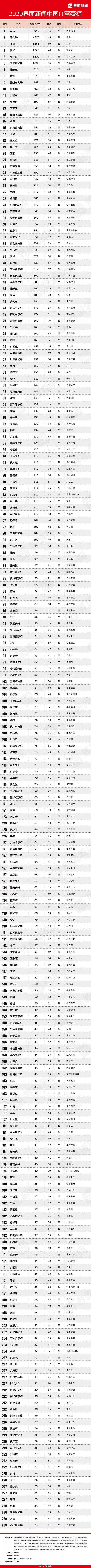 2020中国IT富豪榜:马云、马化腾、丁磊位列前三