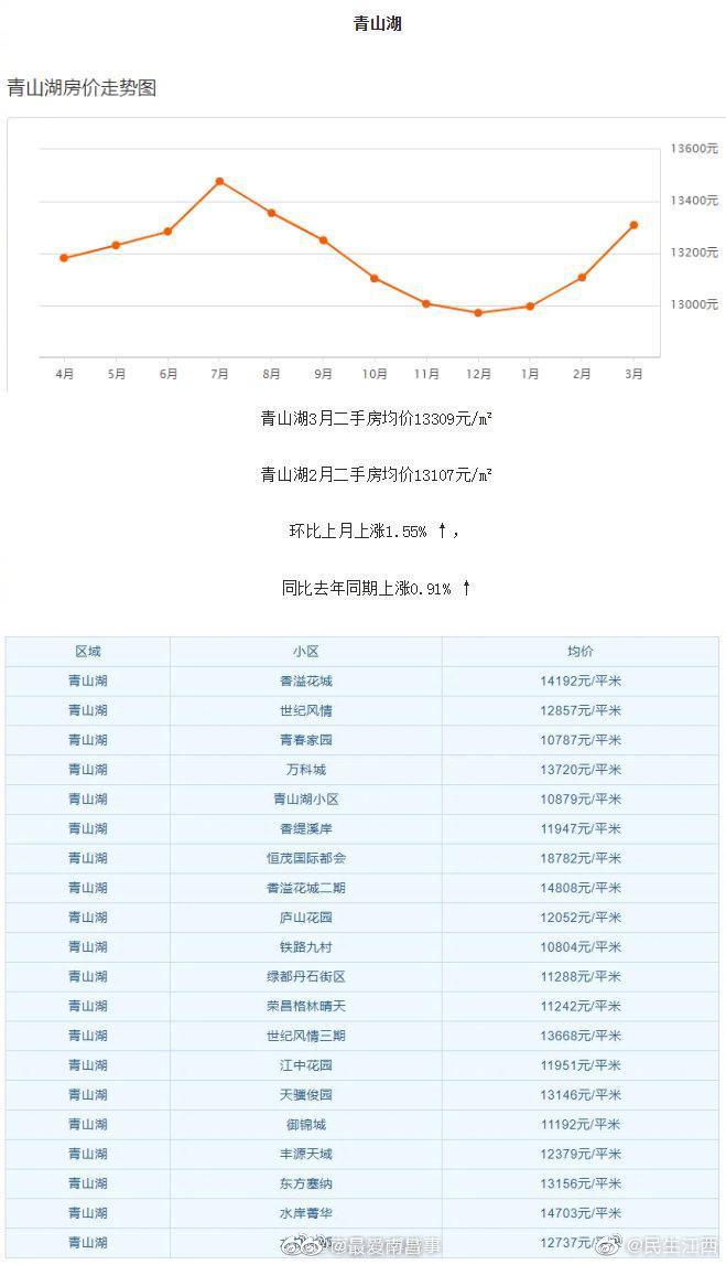 南昌3月各区房价出炉二手房均价12356元/m²