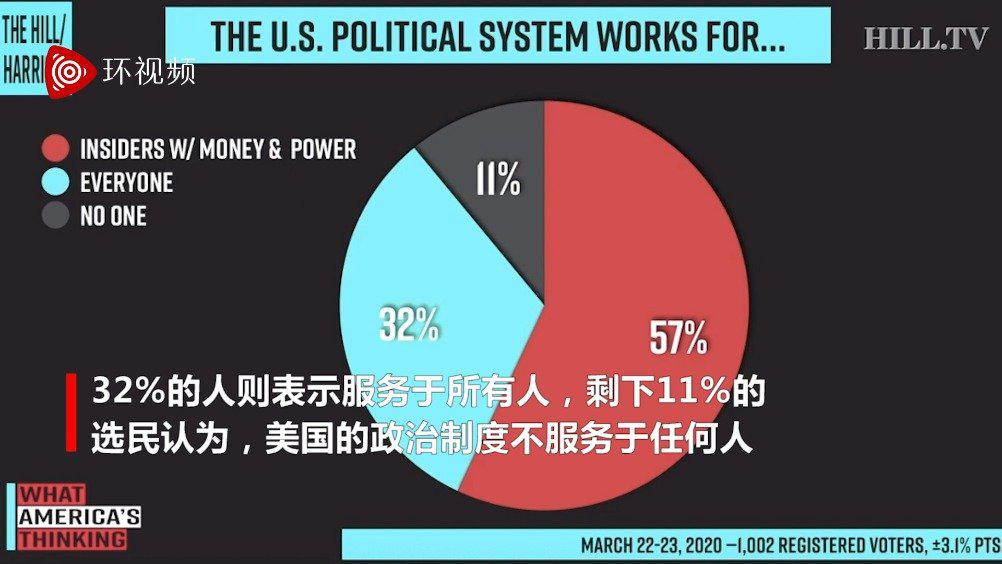 民意调查:57%的选民认为美国的政治体制只适用于有钱有权的内部人士