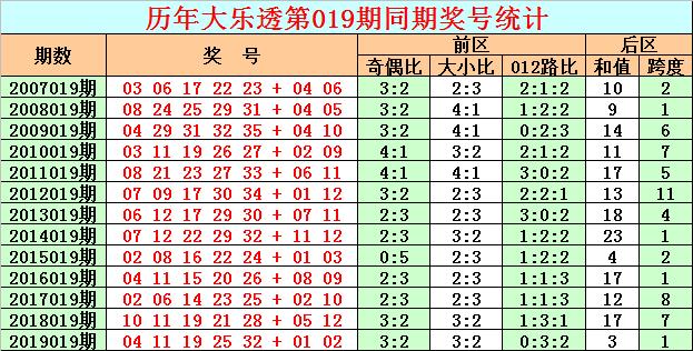 [新浪彩票]彩客大乐透第20019期:凤尾重点关注34