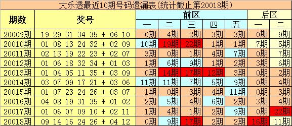 [新浪彩票]豹王大乐透第20019期:前区重防冷码33