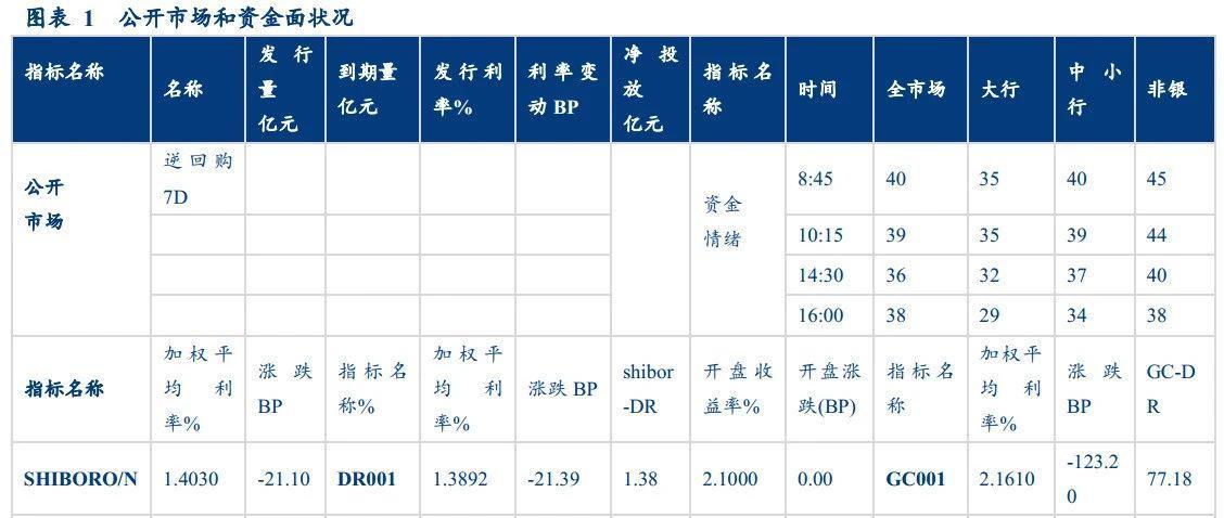 【华创固收·日报】债市情绪持续转好,收益率位置接近前低20200401