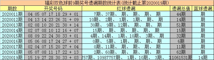 [新浪彩票]海草双色球第20020期:冷码红球解冻