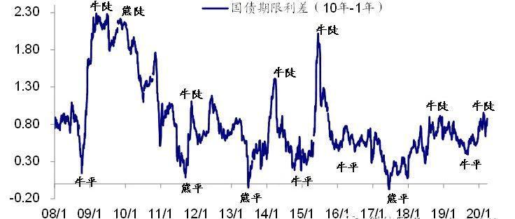 短期顺势而为,中期防范风险——2020年利率债二季度投资策略(海通债券姜超、姜珮珊、周霞)