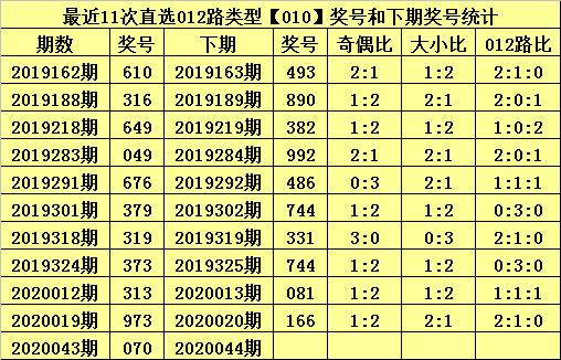 [新浪彩票]甜瓜排列三第20044期:百位预计2路号