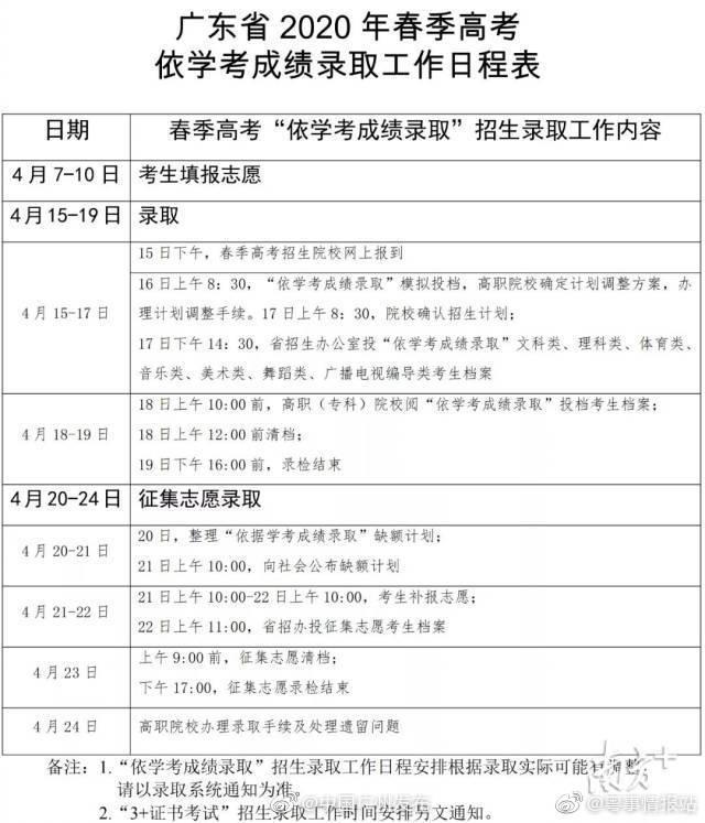 广东春季高考录取日程表:填报志愿4月10日截止