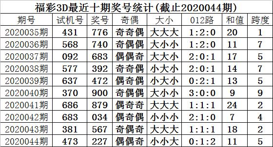[新浪彩票]甜瓜福彩3D第20045期:十位关注重号