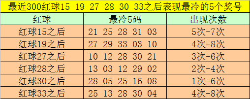 [新浪彩票]大剑仙双色球第20020期:红球胆17 31