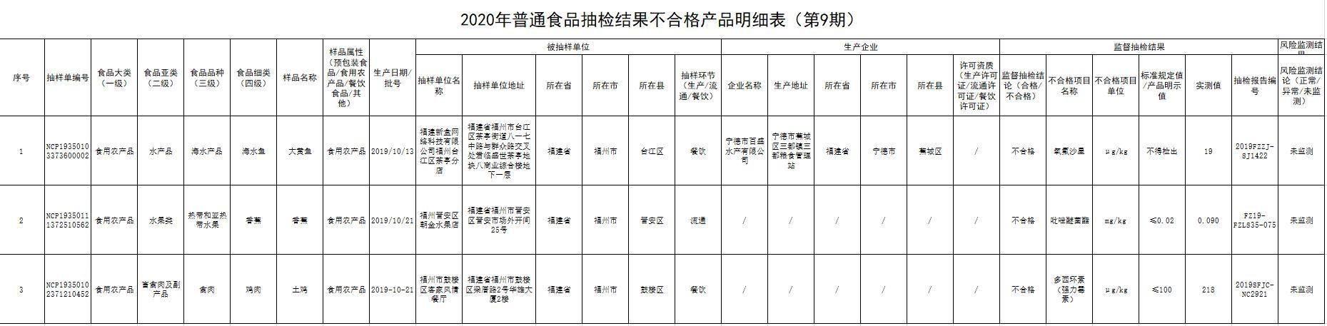 首发!福州市市场监督管理局发布2020年第9期食品安全监督抽检信息