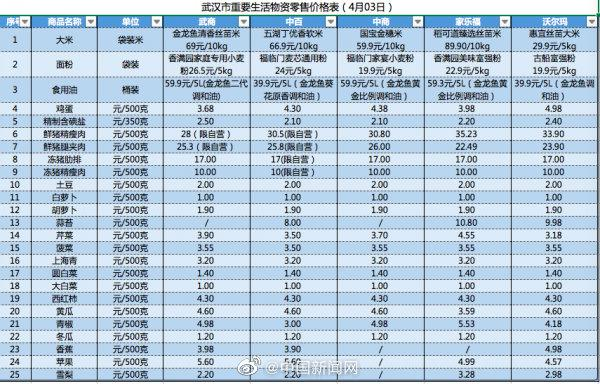 武汉3日重要生活物资零售价格公布