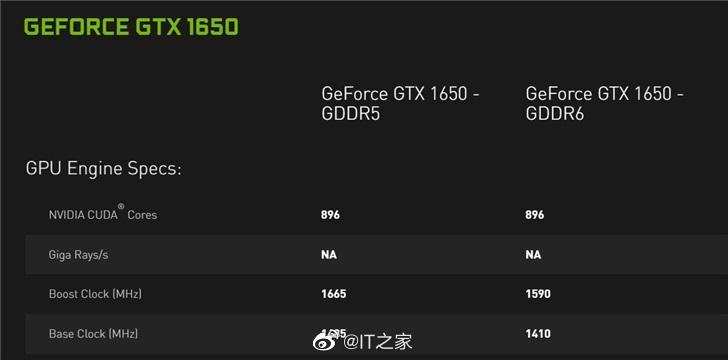 英伟达公布新款GTX 1650 参数:带宽提高64Gbps,频率下调75MHz