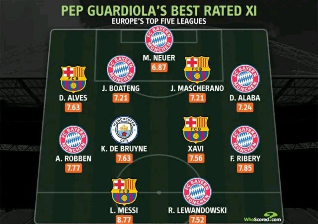 whoscored选出的瓜迪奥拉执教过的评分最高的最佳11人