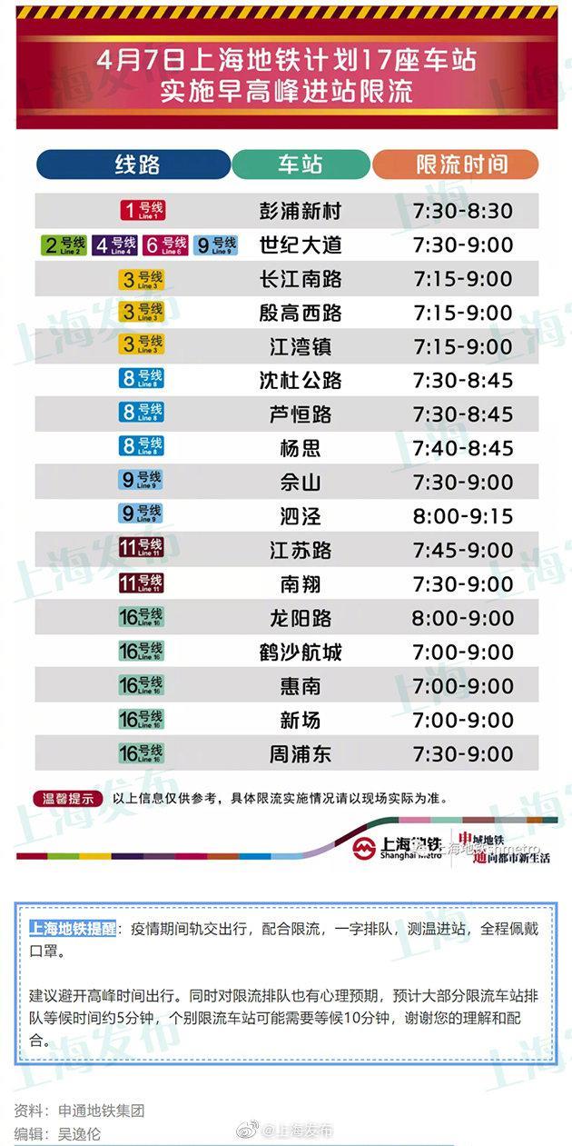 4月7日早高峰,上海地铁有17座车站计划限流图片