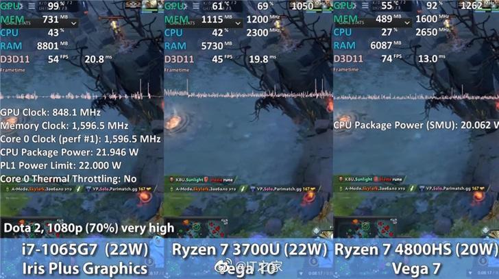 英特尔/AMD核显游戏实测:Vege 7 领先 Iris Plus