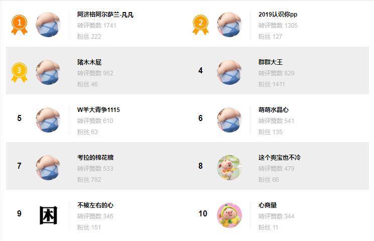 本周互动TOP10来喽!🎉 ps: 本周开始积分活动暂停