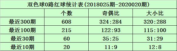 [新浪彩票]沧海双色球第20021期:红球012路比1-1-4