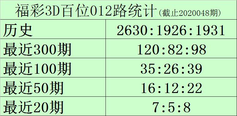 [新浪彩票]黑天鹅福彩3D第20049期:两码看好1、7