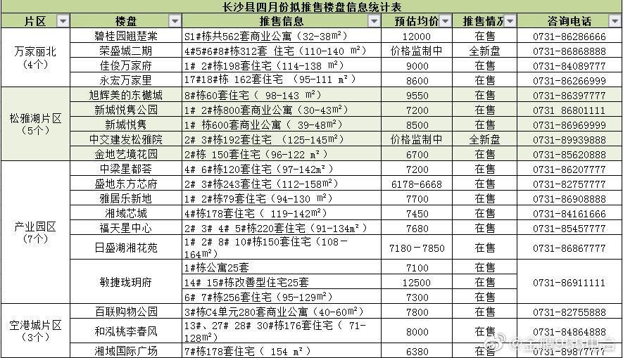 """长沙县网上购房节嗨翻全场,4000余套商品房源等你来""""巡"""""""