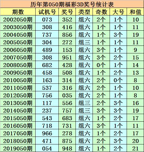 [新浪彩票]成毅福彩3D第20050期:本期独胆推荐8