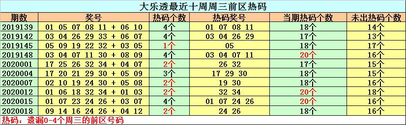 [新浪彩票]钟天大乐透第20021期:热号关注26 34