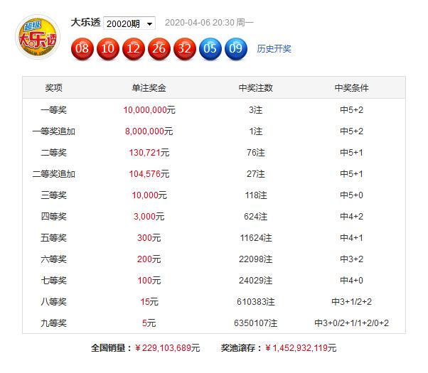 享乐大乐透第20021期:凤尾关注31 35