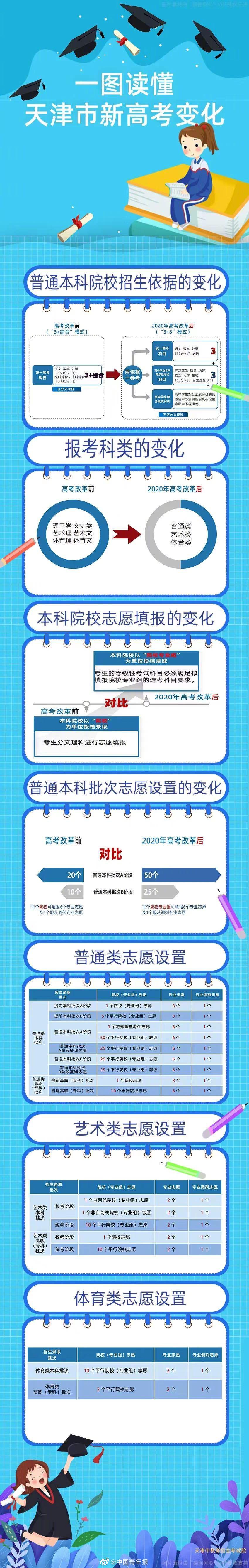 天津新高考志愿辅助系统上线