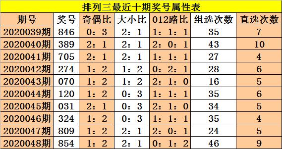 [新浪彩票]成毅排列三第20049期:胆码推荐4和9