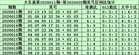 [新浪彩票]郑飞大乐透第20021期:龙头关注胆码02