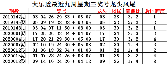 [新浪彩票]钟玄大乐透第20021期:奇偶比看3-2