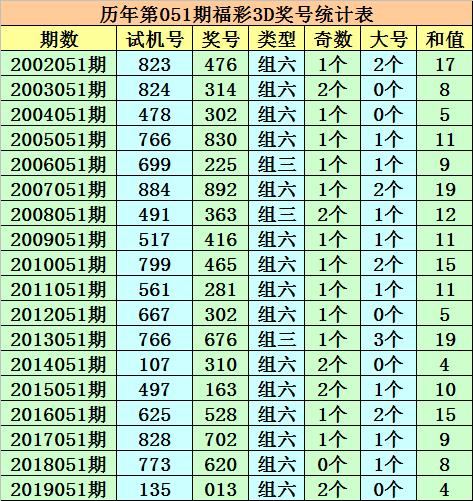 [新浪彩票]成毅福彩3D第20051期:精选一注186