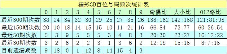 [新浪彩票]沧海福彩3D第20052期:个位精选一码2