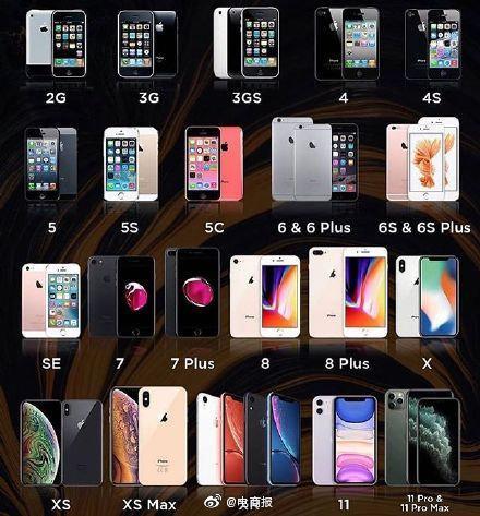 历代苹果手机中最漂亮的一代是iPhone