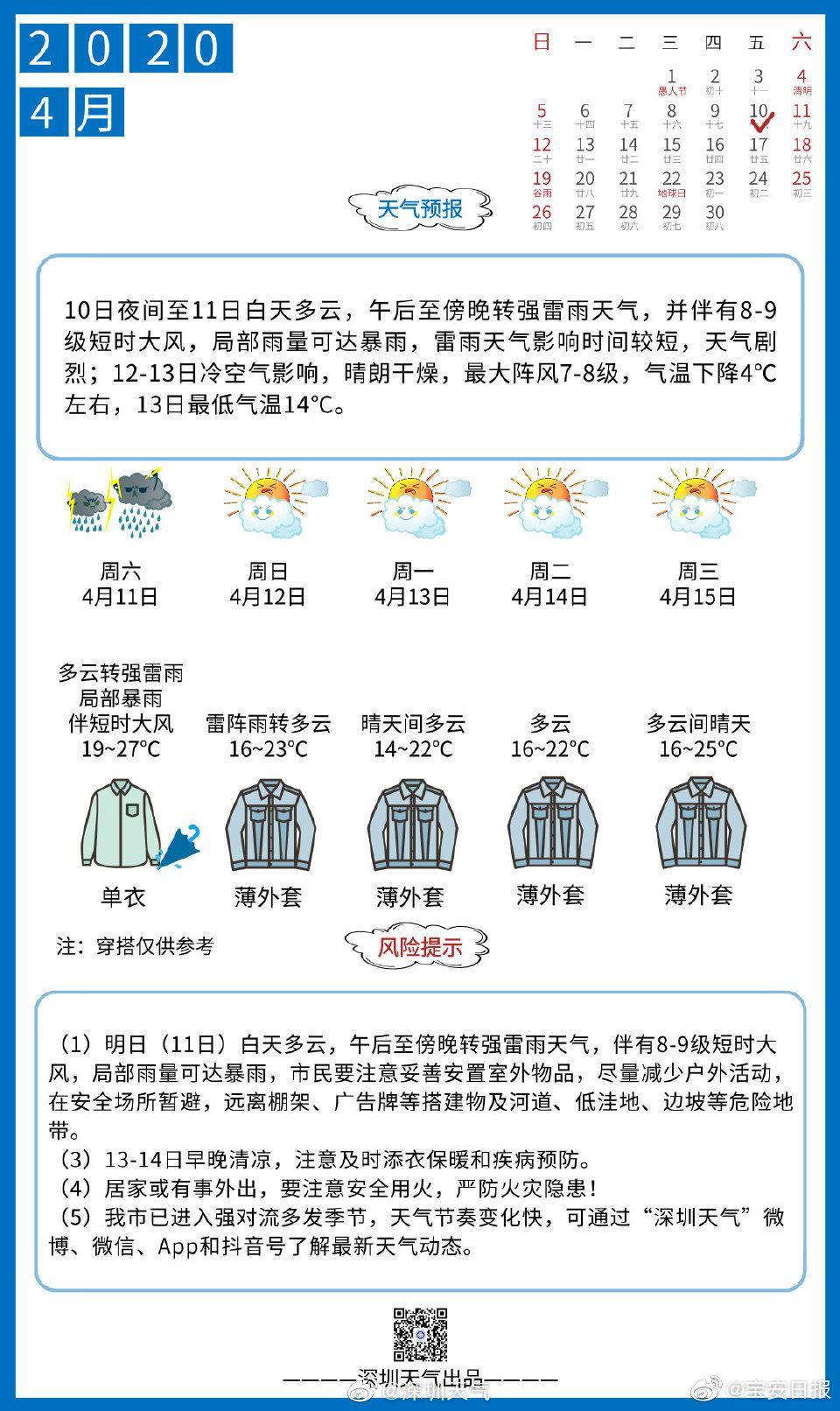 明天的雷雨天气大概率出现在傍晚时段……