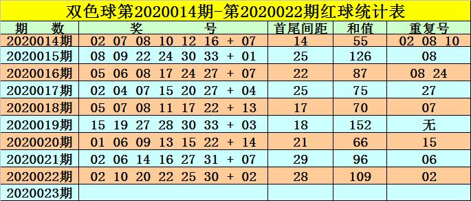 [新浪彩票]高月双色球第20023期:排除2路码蓝球