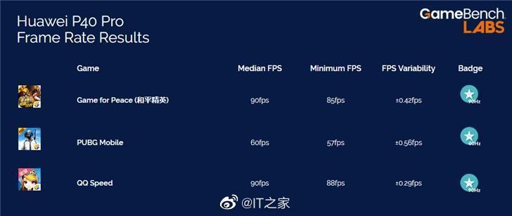 GameBench公布华为P40 Pro游戏测试:《和平精英》《QQ飞车》可达