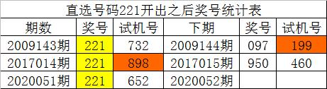 [新浪彩票]白姐福彩3D第20052期:预计1 3中下号