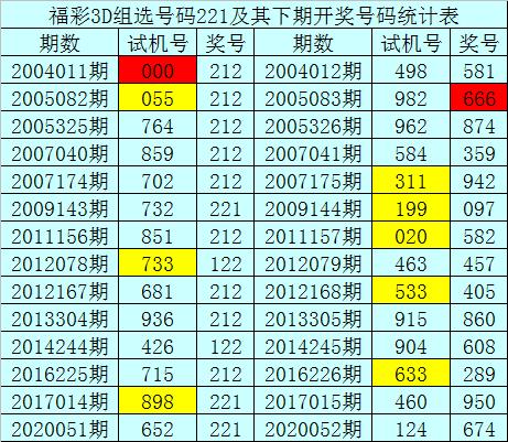 [新浪彩票]暗皇福彩3D第20052期:012路出号均衡
