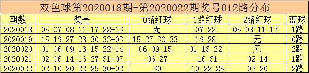 [新浪彩票]彩客双色球第20023期:1路码出号走冷