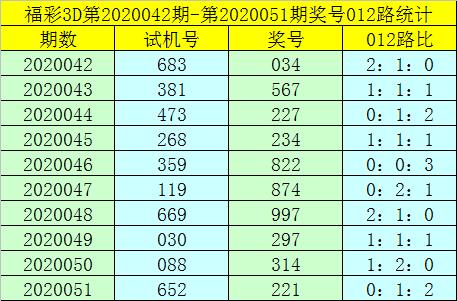[新浪彩票]卜算子福彩3D第20052期:个位杀1路码