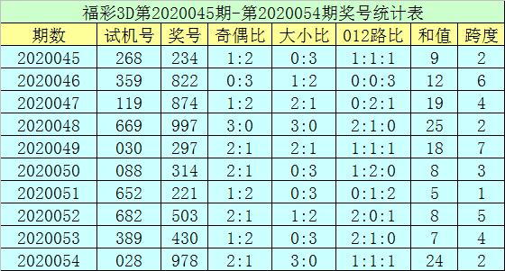 [新浪彩票]郑飞福彩3D第20055期