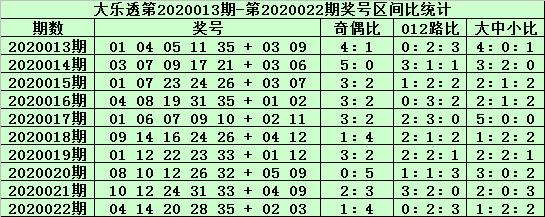 [新浪彩票]郑飞大乐透第20023期
