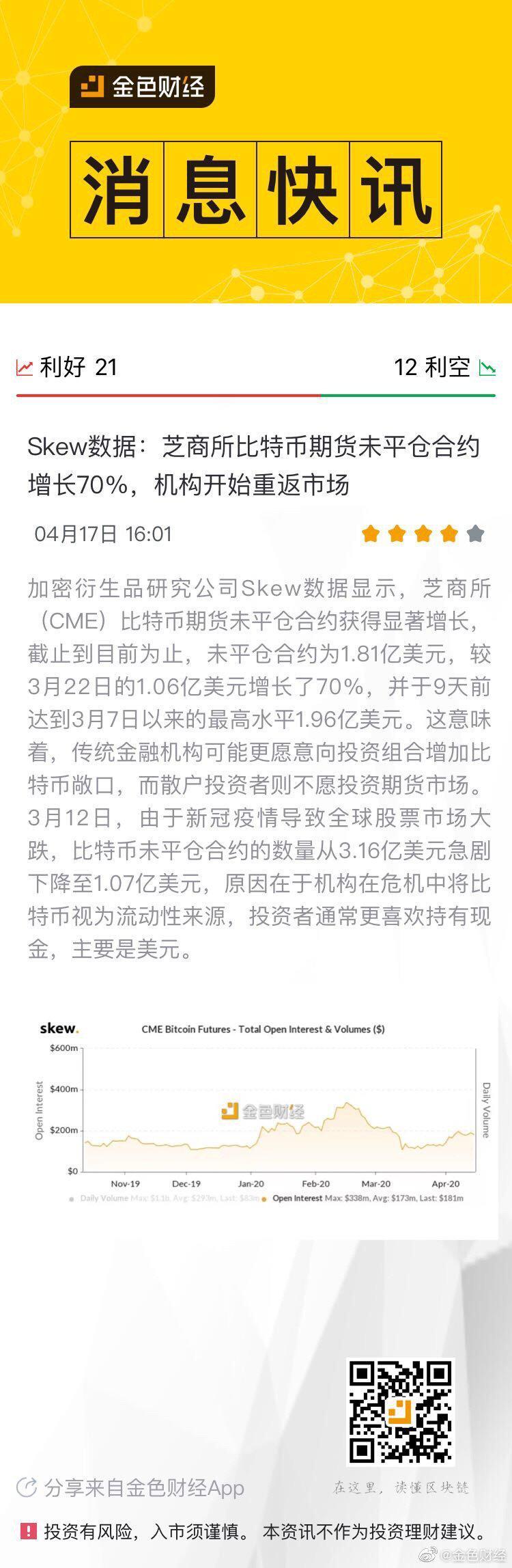 Skew数据:芝商所比特币期货未平仓合约增长70%……