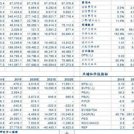 【安信电子|季报点评】京东方A:短期承压长期向好,OLED扩产逐步落地