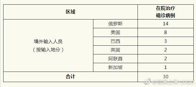 上海4日无新增本地新高德招商,高德招商图片
