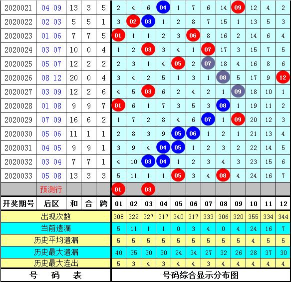 孟浩然大乐透第20034期:后区参考01 03